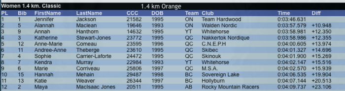 Qualifier results